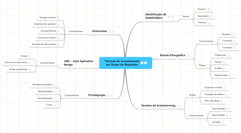 Mind Map: Técnicas de Levantamento