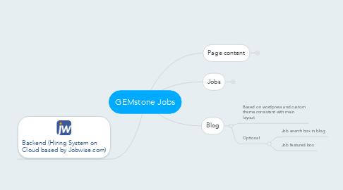 Mind Map: GEMstone Jobs