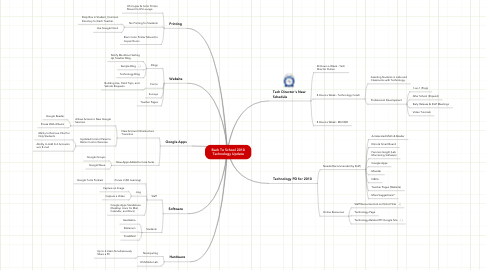 Mind Map: Back To School 2010 Technology Update