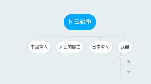 Mind Map: 抗曰戰爭