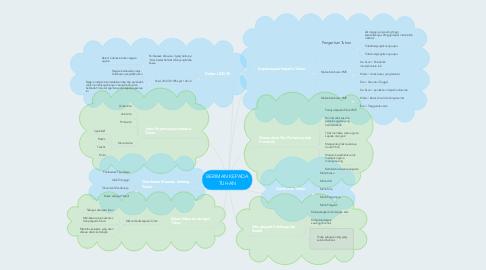 Mind Map: BERIMAN KEPADA TUHAN