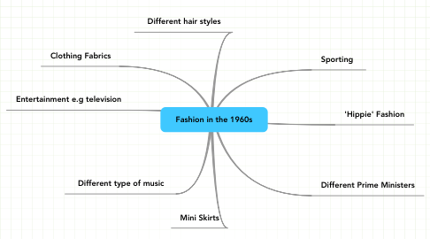 Mind Map: Fashion in the 1960s