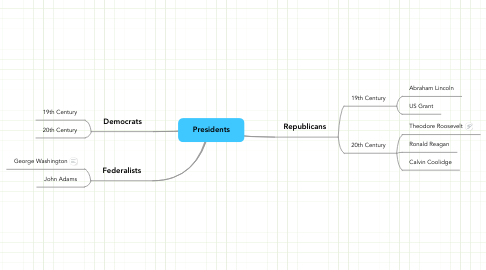 Mind Map: Presidents