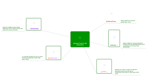 Mind Map: Internet Tools in the