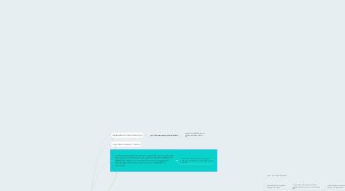 Mind Map: impero e monarchie
