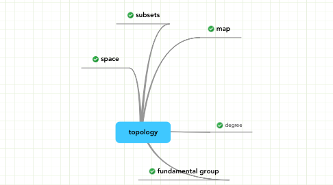 Mind Map: topology