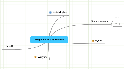 Mind Map: People we like at Bethany