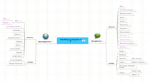 Mind Map: Videndeling og integration af IT