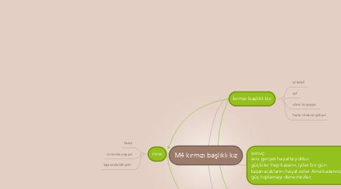 Mind Map: M4 kırmızı başlıklı kız