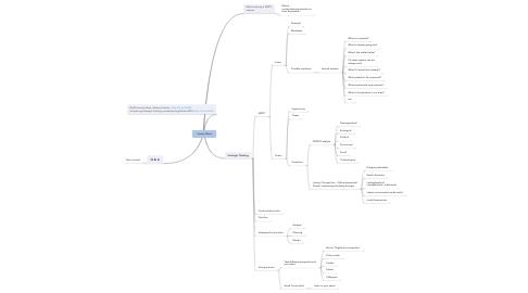 Mind Map: Jeroen Maas