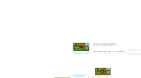 Mind Map: Principio de Pascal y Principio de Arquimides