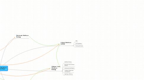 Mind Map: Children's Trust Workforce Development Team