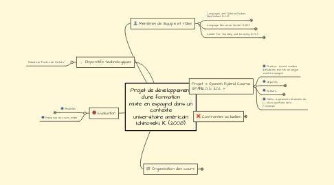 Mind Map: Projet de développement d'une formation mixte en espagnol dans un contexte universitaire américain Ichinoseki, K. (2008)