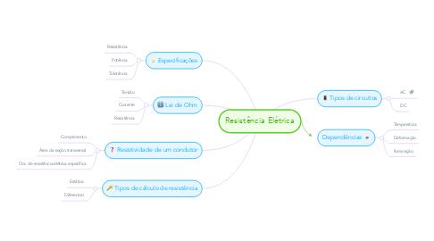 Mind Map: Resistência Elétrica