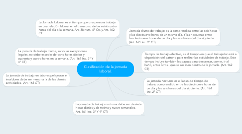 Mind Map: Clasificación de la jornada laboral.