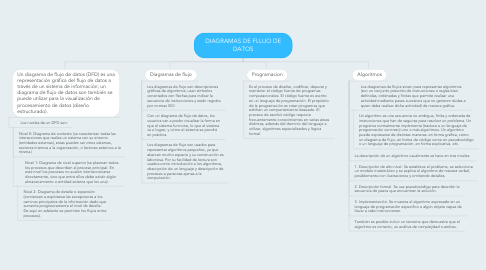 Mind Map: DIAGRAMAS DE FLUJO DE DATOS