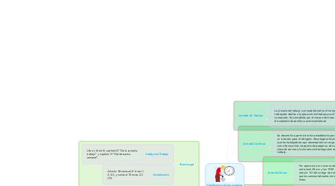Mind Map: Clasificación de las jornadas de trabajo