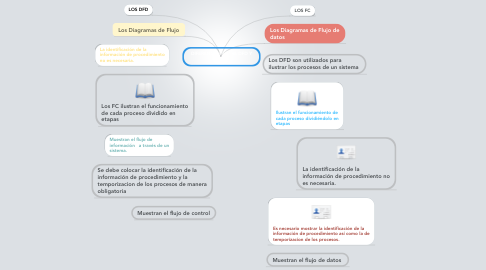 Mind Map: DIFERENCIAS ENTRE DFD Y FC