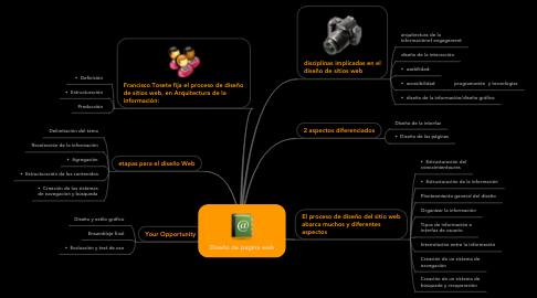 Mind Map: Diseño de pagina web