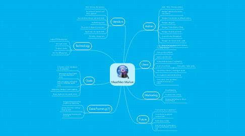 Mind Map: MeatMen Market
