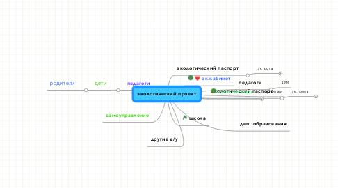 Mind Map: экологический проект