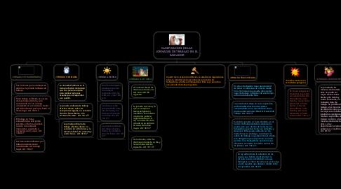 Mind Map: CLASIFICACION DE LAS JORNADAS DE TRABAJO EN EL SALVADOR