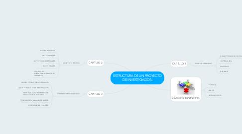 Mind Map: ESTRUCTURA DE UN PROYECTO DE INVESTIGACION
