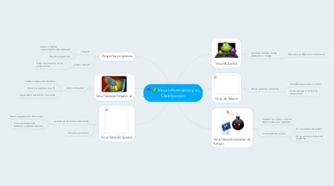 Mind Map: Virus Informático y su Clasificación