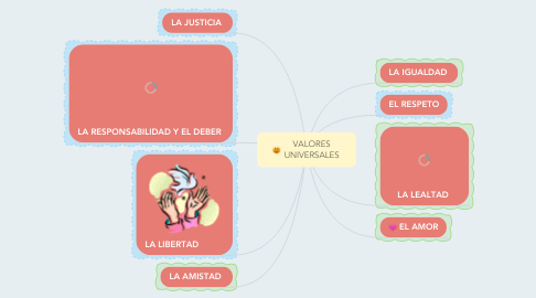 Mind Map: VALORES UNIVERSALES