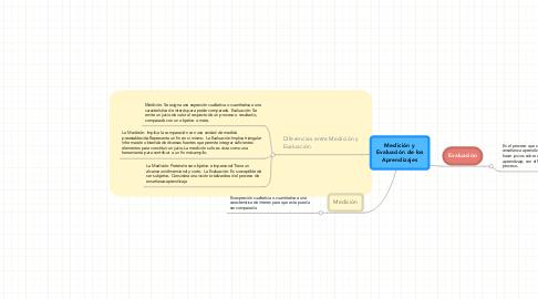Mind Map: Medición y Evaluación de los Aprendizajes