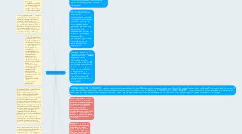 Mind Map: I-Del Trato Directo, art 481