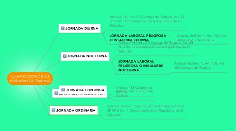 Mind Map: CLASIFICACION DE LAS JORNADAS DE TRABAJO