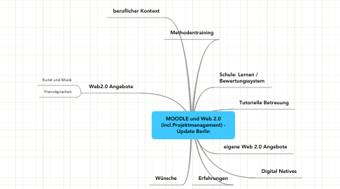 Mind Map: MOODLE und Web 2.0