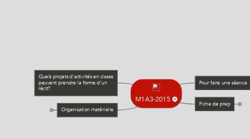 Mind Map: M1A3-2015