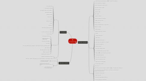 Mind Map: M1E3-2015