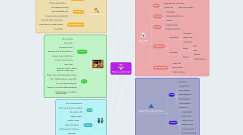Mind Map: Právo a právní věda
