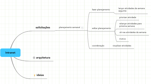 Mind Map: Intranet