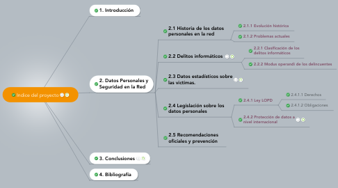Mind Map: Indice del proyecto