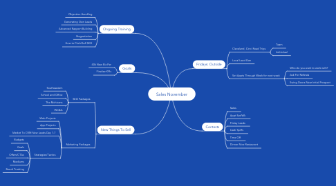 Mind Map: Sales November