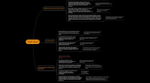 Mind Map: Conceptos basicos del derecho mercantil