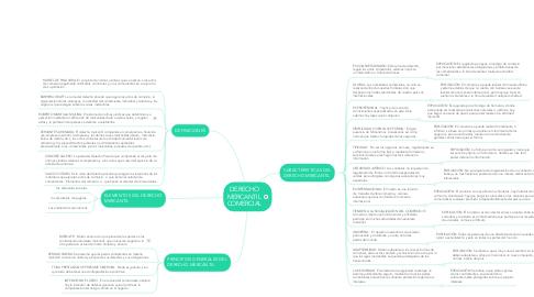 Mind Map: DERECHO MERCANTIL COMERCIAL