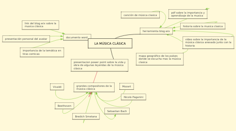 Mind Map: LA MÚSICA CLÁSICA