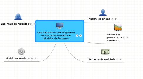 Mind Map: Uma Experiência com Engenharia de Requisitos baseada em Modelos de Processos