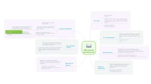 Mind Map: Métodos de demostración