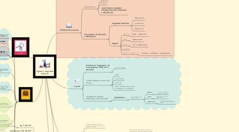 Mind Map: Higiene y seguridad Industrial