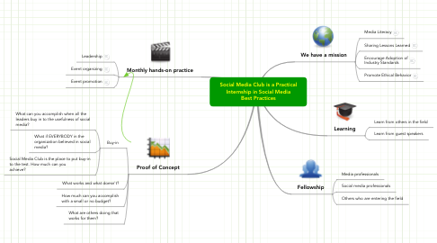 Mind Map: Social Media Club is a Practical