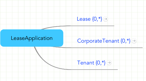 Mind Map: LeaseApplication