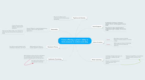 Mind Map: Factors affecting a person's ability to resist pressures to conform and obey.