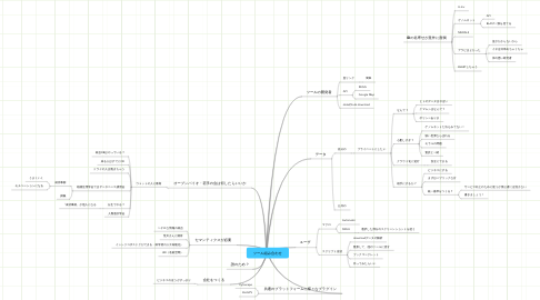 Mind Map: ツール組み合わせ