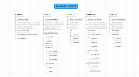 Mind Map: ELS ANIMALS VERTEBRATS
